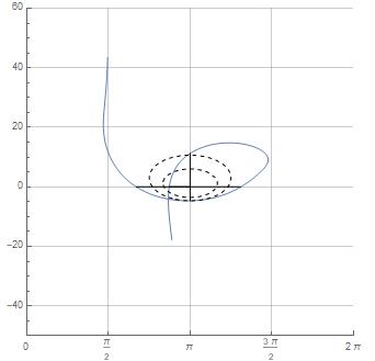 the sensitivity lines(NicholsGridLines) in NicholsPlot