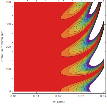 Contour plot of my function of transmission when assigning values to my parameters at the beginning of my program