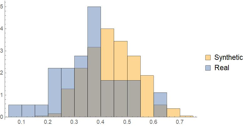 Histogram of Texas District Compactness