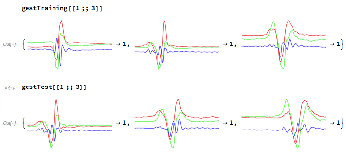 Key-value pairs of accelerometer graphs and labels