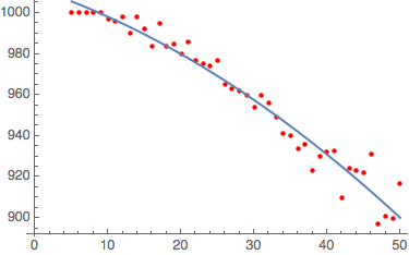 Curve-fitting on the data with a quadratic function