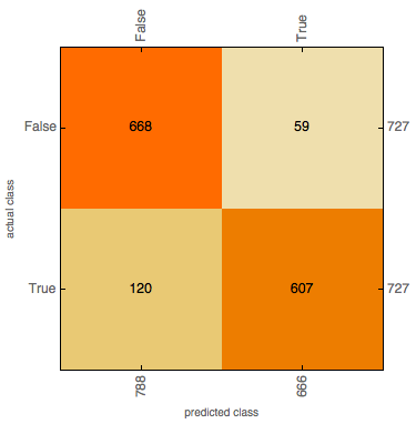 Confusion Matrix Plot