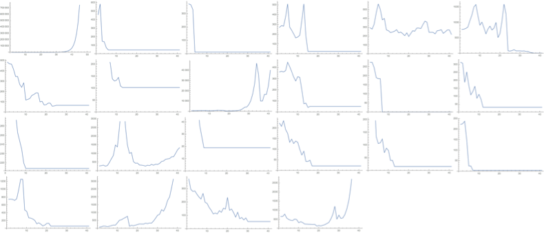 Random combinator length graphs