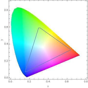 XYZ Color Space