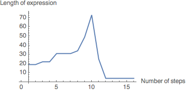 A graph of the above combinator