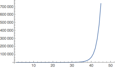 exponentially increasing combinator length graph