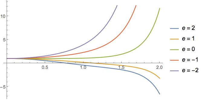 plot of solutions