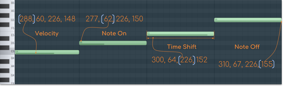 Preprocessing encoding C major example
