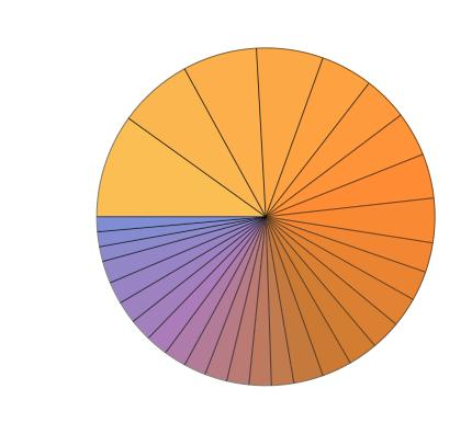 Computational biology pie chart