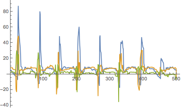 A list line plot of accelerometer data