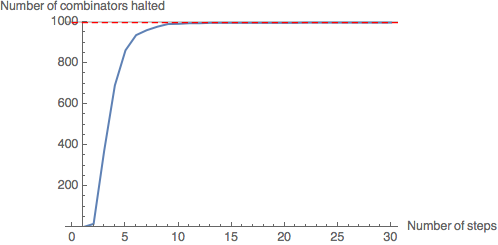 Leaf size 10: almost all combinators in the sample (997) have halted (99.7%).