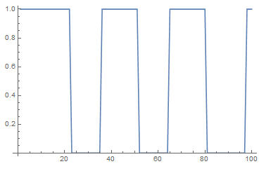 Plot of GPIO value over time as button is pressed sporadically