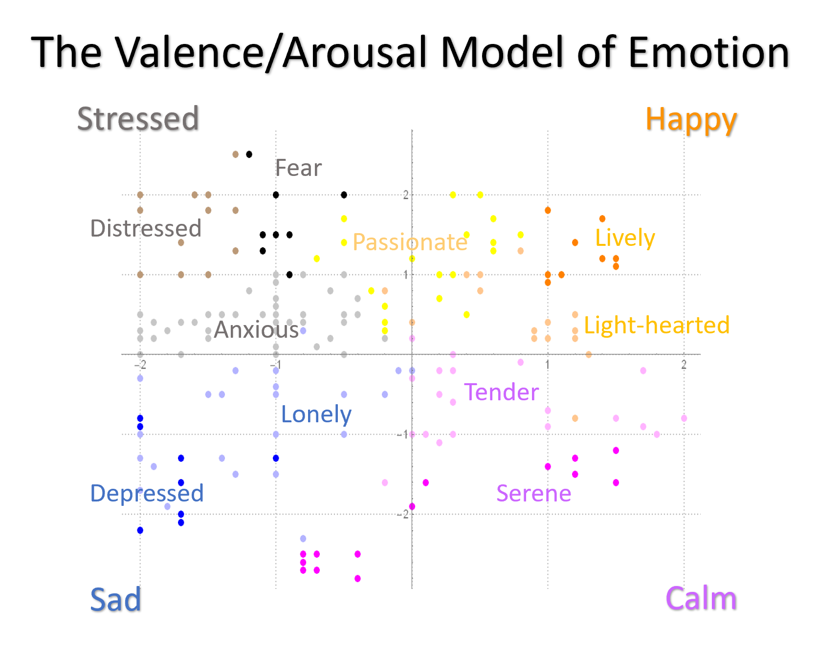 A Representation of the emotion categorization system