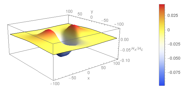 X component  of normalized magnetic field at HMS = 10 for W = 50, L = 50, T = 20 nm