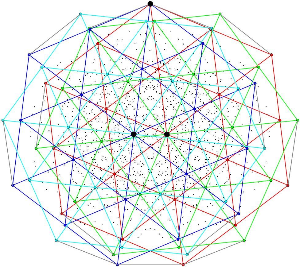 Aubrey graph