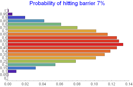Barrier-hitting probability