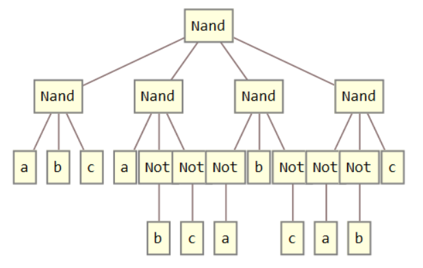 NAND simplification for XOR[a,b,c] in Tree Form
