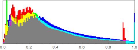 Histrogram Mathematica