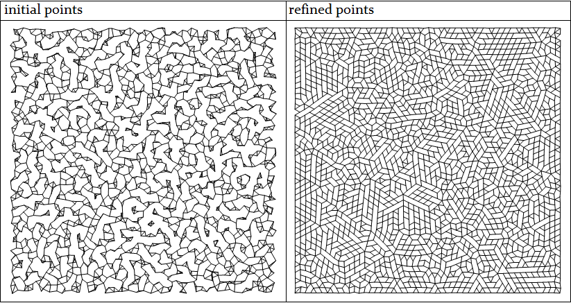 Comparison of connectivity between random and stippling