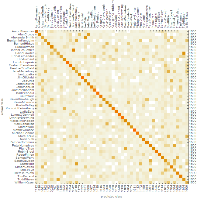 ConfusionMapSentencesClassifierNormalized