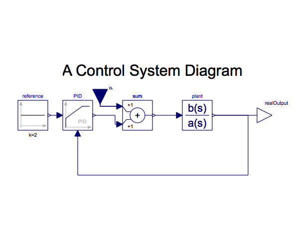How to draw control   systems    block    diagrams      Online