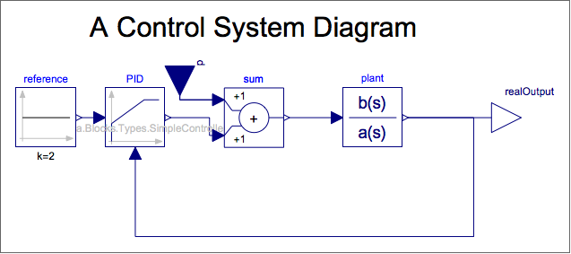 How to draw control systems block diagrams online technical enter image description here ccuart Gallery