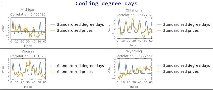 cooling degree table