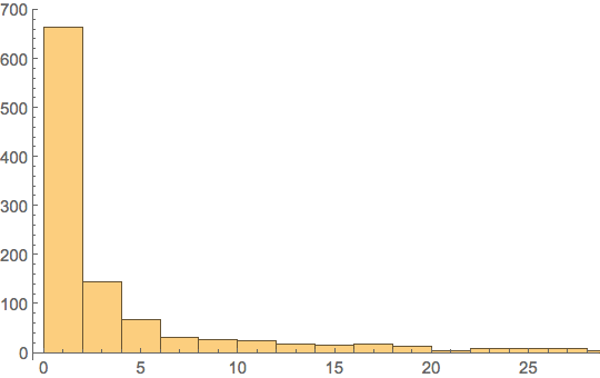 Cryptokitty born-sold distribution