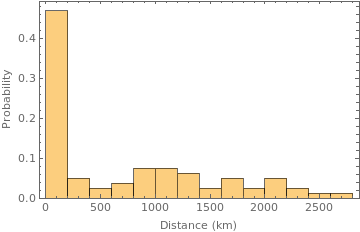 Distance histogram