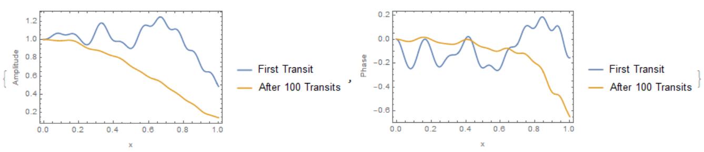 100 transits