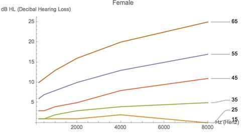 Female Regression
