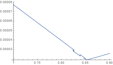 Output of Plot, simulated annealing