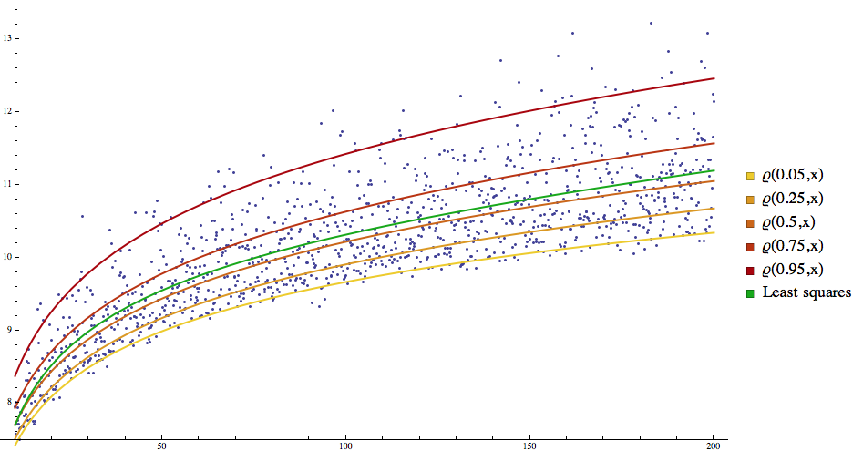 Quantile regression through linear programming - Online Technical