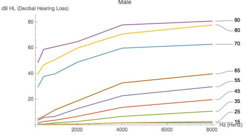 Male Regression