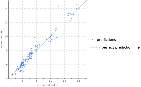 predictor comparision