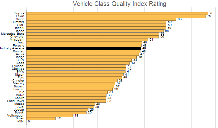 vehicle make quality index