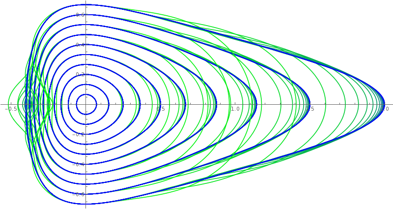 CES Contours in Phase Space