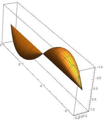 RevolutionPlot3D=Cylindrical Coordinates