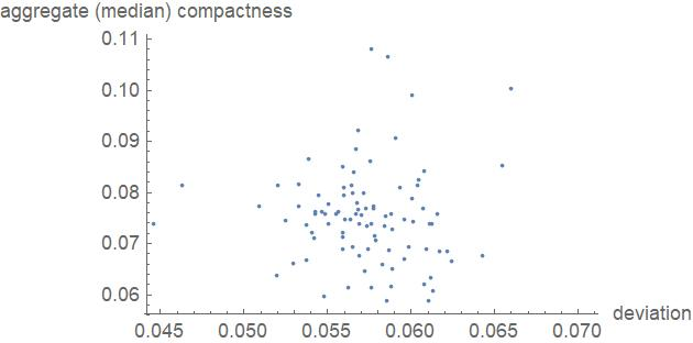 Scatterplot showing Compactness and Population Deviation