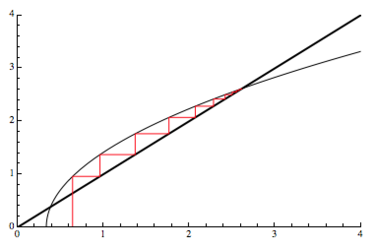 Mathematica Kernel crashes when evaluating Limit