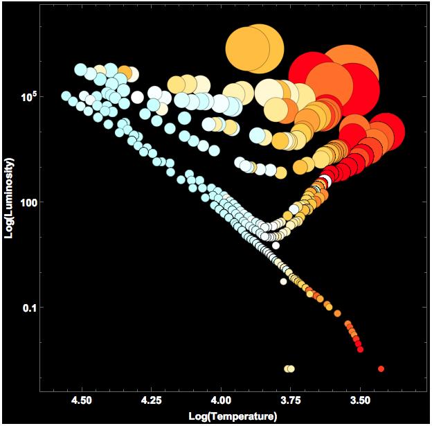 Evolution Of Stars Hertzsprung Russell Diagram Online Technical