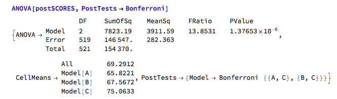Example ANOVA output