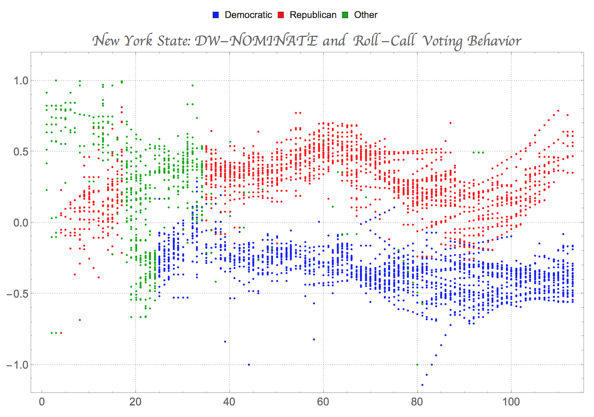 DW-NOMINATE and Roll-Call Voting Behavior in the US Congress ...