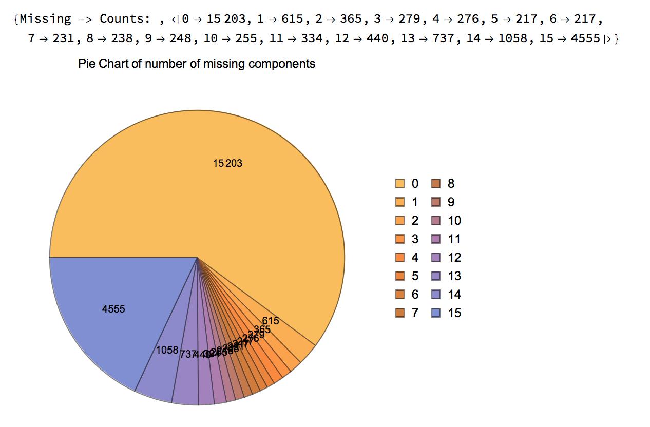 MissingPerComponent