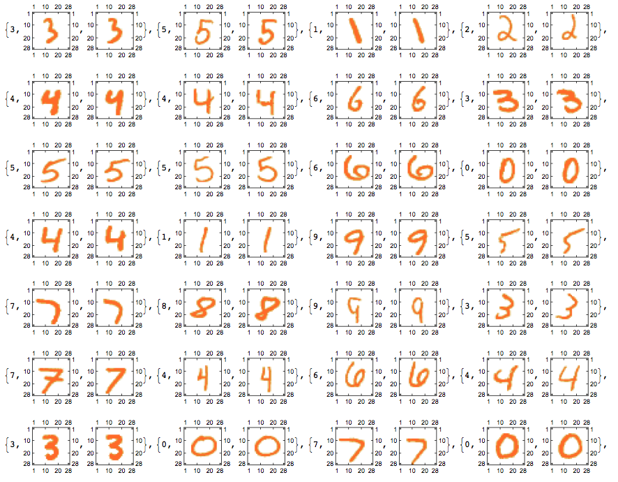MNIST task solved with Wolfram Mathematica - Accuracy of 96 31