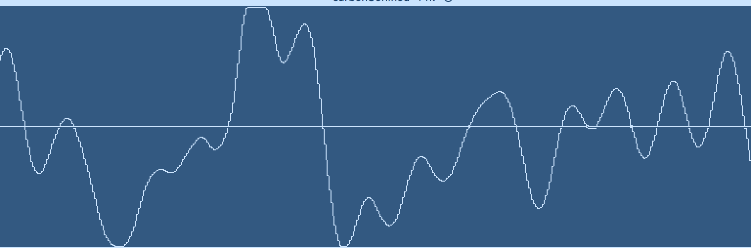 Close-up of Waveform where Clipping can be seen.