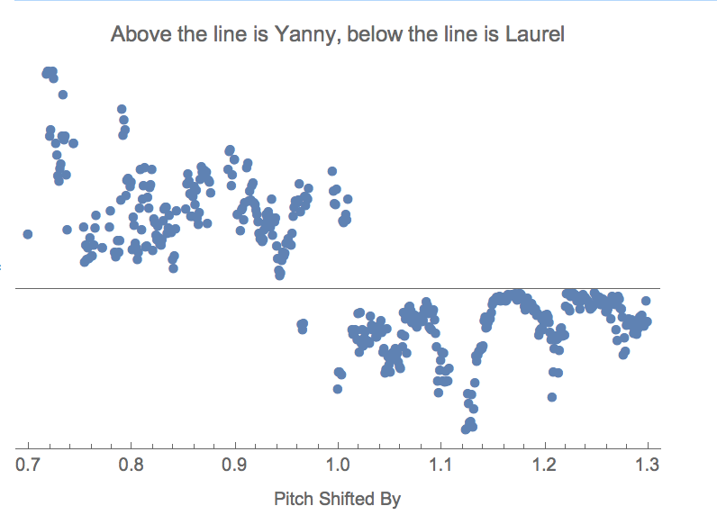 neural network seeing yanny or laurel