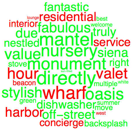 A word cloud of some of the most frequent words and their relative success. Unsuccessful words are shown in red and successful words in green. The larger the word, the greater its impact.