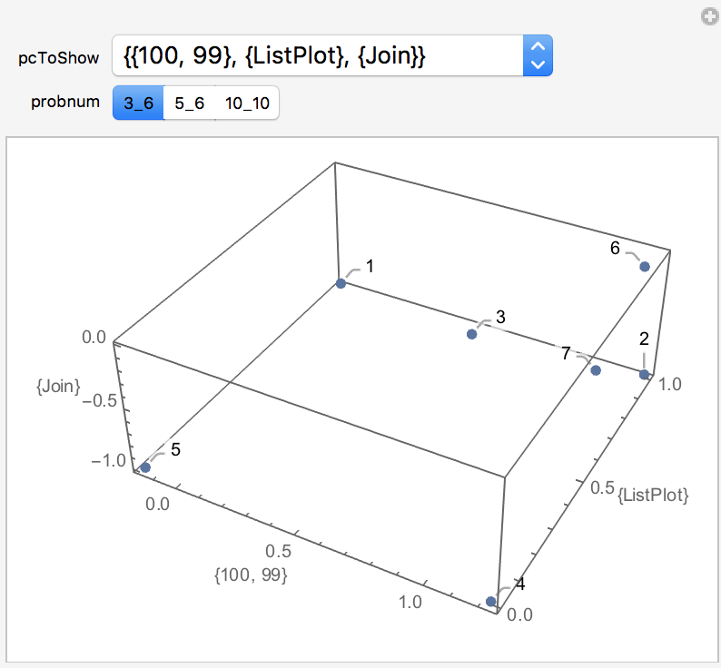 3D Manipulate plot showing problems clusters' principal components