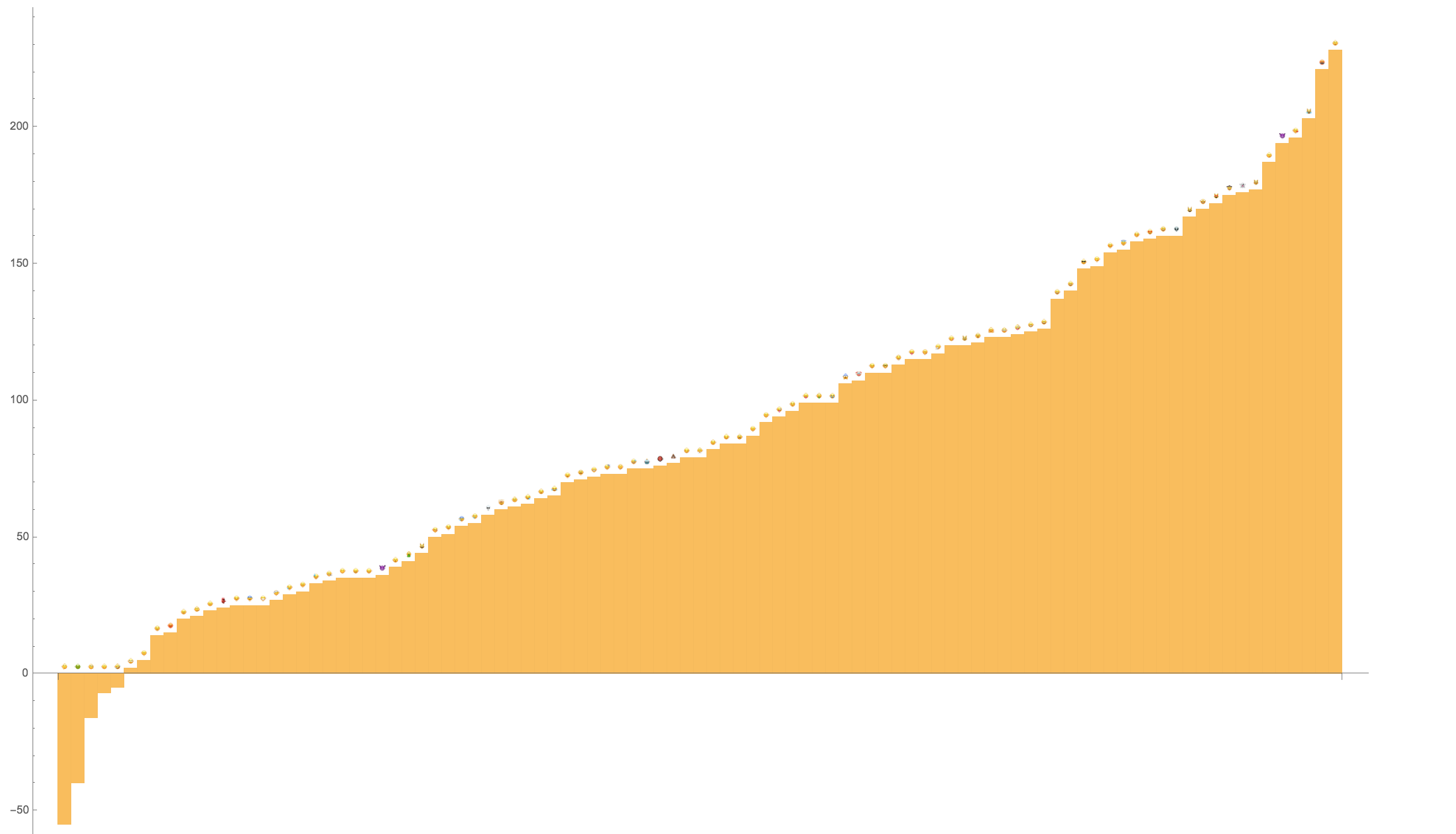 Bar Chart representation of data gathered
